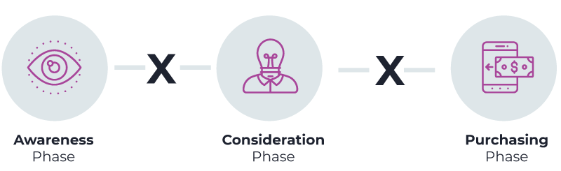 Next Commerce - Old Sales Process